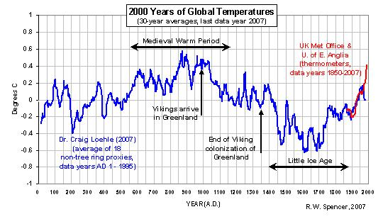 2,000 years of global temperatures                      from temperature proxies and thermometer data.