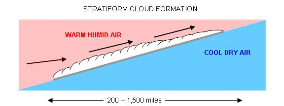 formation of a stratiform cloud deck