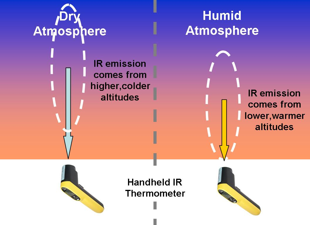 a sky-viewing IR thermometer sees a temperature corresponding to the altitude where most of the water vapor is
