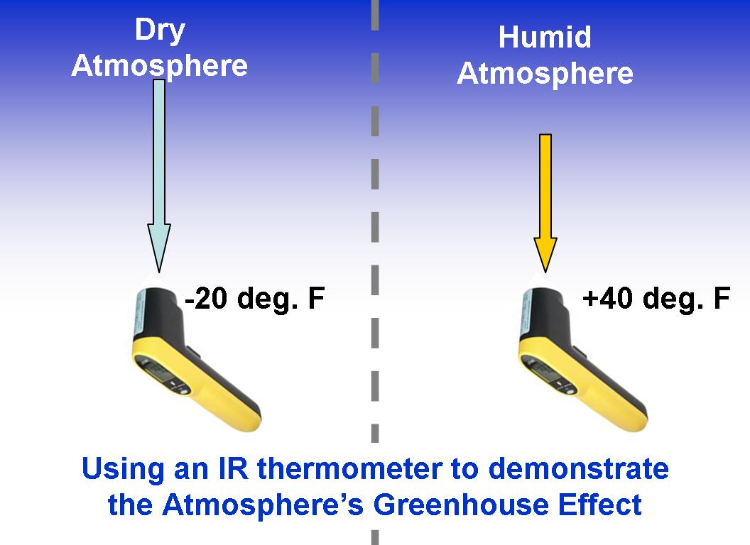 a backyard greenhouse effect experiment with an IR thermometer