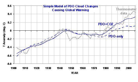 Fig. 3. Un semplice modello di bilancio energetico guidato da nube cambiamenti associati con la DOP può spiegare la maggior parte delle principali caratteristiche del media globale fluttuazioni di temperatura durante il 20o secolo. Il modello si adatta meglio aveva assunto la miscelazione profondità oceaniche di circa 800 metri, e il feedback dei parametri di circa 3 watt per metro quadrato per grado C.