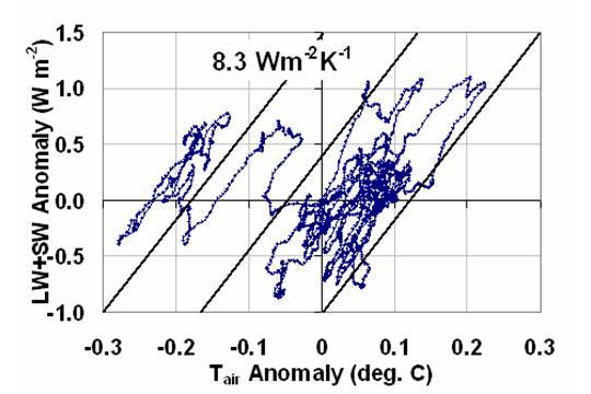 Fig. 5. Tre mesi le medie globali di flusso radiante oceaniche modifiche rispetto a variazioni di temperatura della troposfera (da AMSU canale 5, vedere Christy et al., 2003), usato per valutare il feedback del componente radiante flussi in modo che possa essere rimosso per isolare la forzatura ( vedi fig. 4b).
