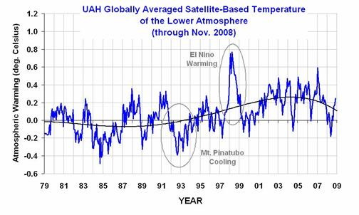 Click for larger image - Global temp graph-1979-2008