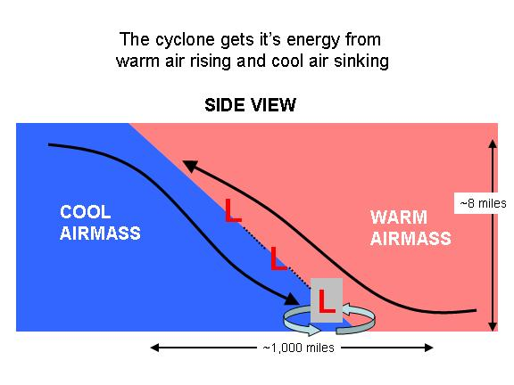 cyclones develop along the boundary between warm and cold air masses