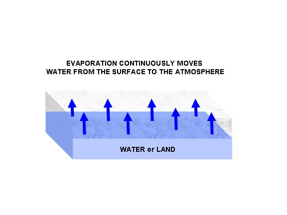 What causes evaporation?