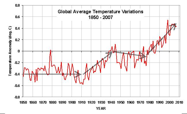 Globally averaged temperature variations between 1850 and 2007.