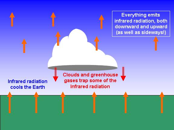 infrared radiation is emitted by everything, in proportion to its temperature