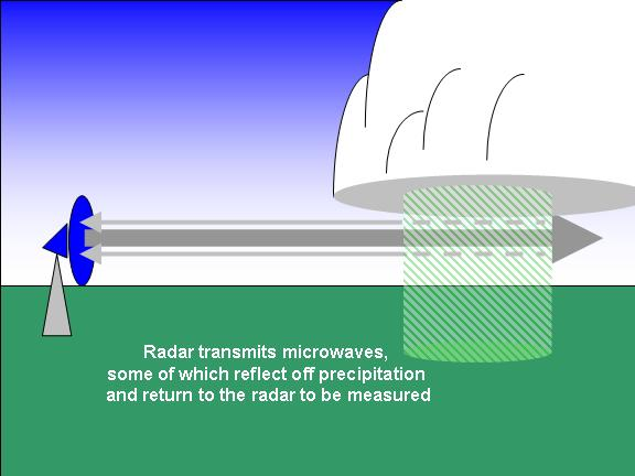 radar transmits microwaves, some of which reflect off precipitation