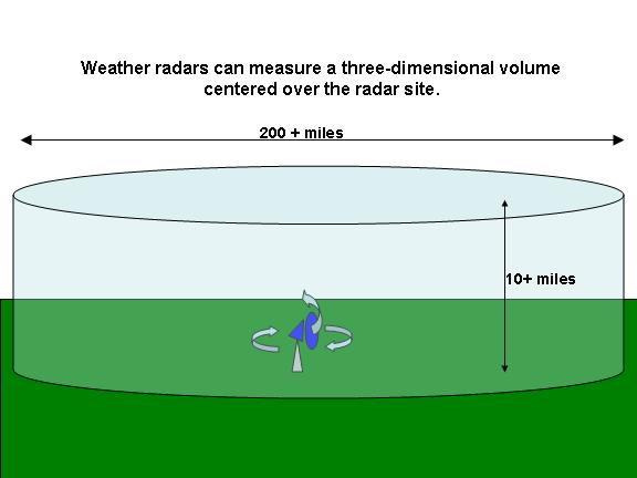 radars can map out the three-dimensional distribution of precipitation around the radar site