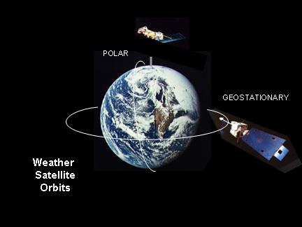 weather satellites are in either geostationary or near-polar orbits