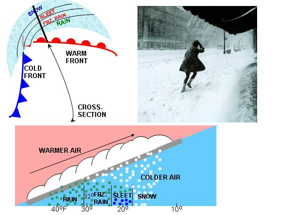 snow usually occurs in advance of a warm front associated with low pressure