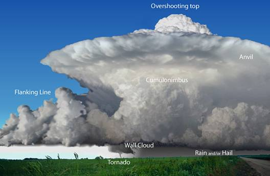 classic supercell thunderstorm