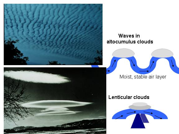 What causes wave clouds?