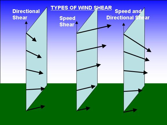 wind shear is the change of wind direction and/or speed with height in the atmosphere
